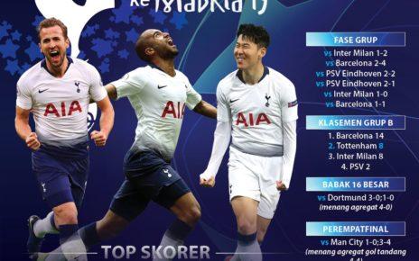 Jalan Berliku Tottenham Menuju Madrid Tiba